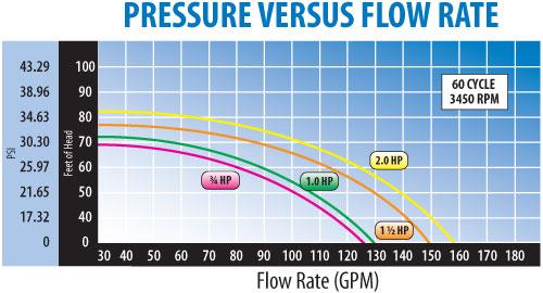 chart_perform_supreme_ag